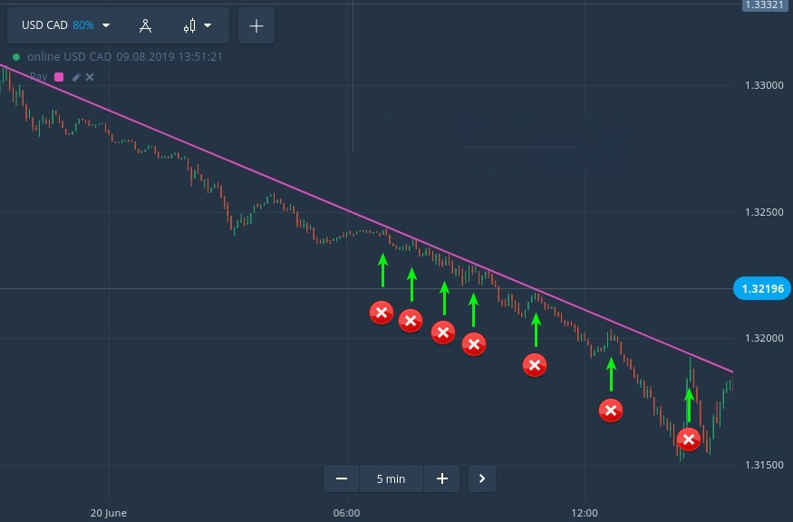 Critical Trading Mistakes that Can Blow Your ExpertOption Account